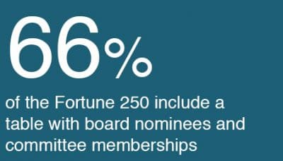 Percentage of board nominees and committee memberships