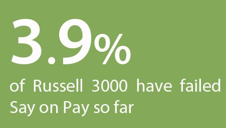 Russell 3000 - say on pay
