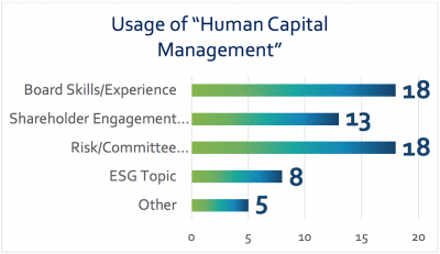 Usage of Human Capital Management - ESG performance