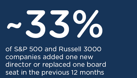 ~33% one new director or replaced one board seat